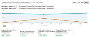 Website Data